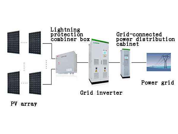 Classification and composition of photovoltaic power generation systems