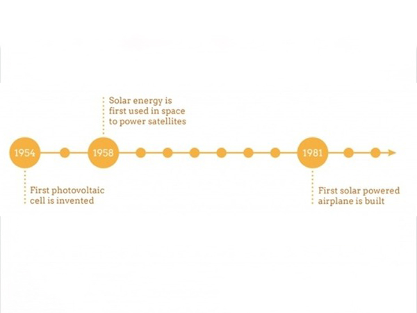 Principle and development history of photovoltaic power system